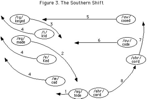 great vowel shift diagram the great vowel shift is it still shifting unilang