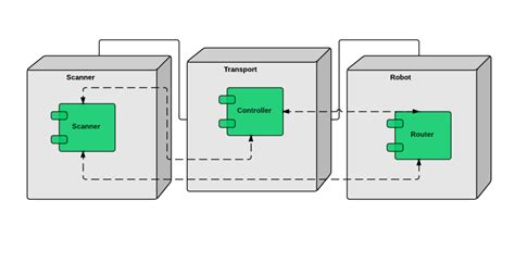 deployment diagram visio deployment diagram visio image for car engine scheme