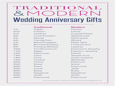 Wedding Anniversary Gift List by Traditional Wedding Anniversary Gift List Traditional