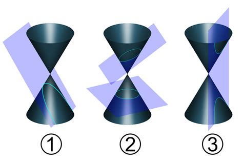 conic sections video file conic sections with plane svg wikimedia commons
