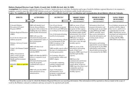 logic model templates logic model template cyberuse