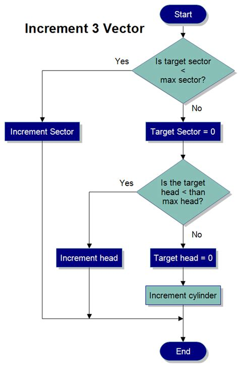 simple flow charts gse bookbinder co