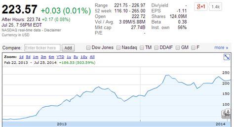 Tesla Tock Tesla Stock Ticker Tesla Image