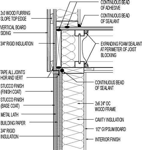 Wood Siding Wall Section by Wall Section Vertical Board Siding Above Stucco