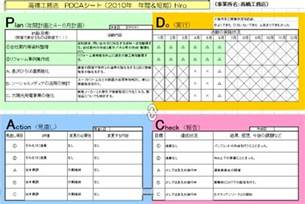 hiroの福祉 volunteer身辺雑記 pdcaシート