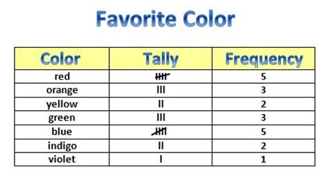 what is a tally table learning ideas grades k 8 rainbow tally chart and graph