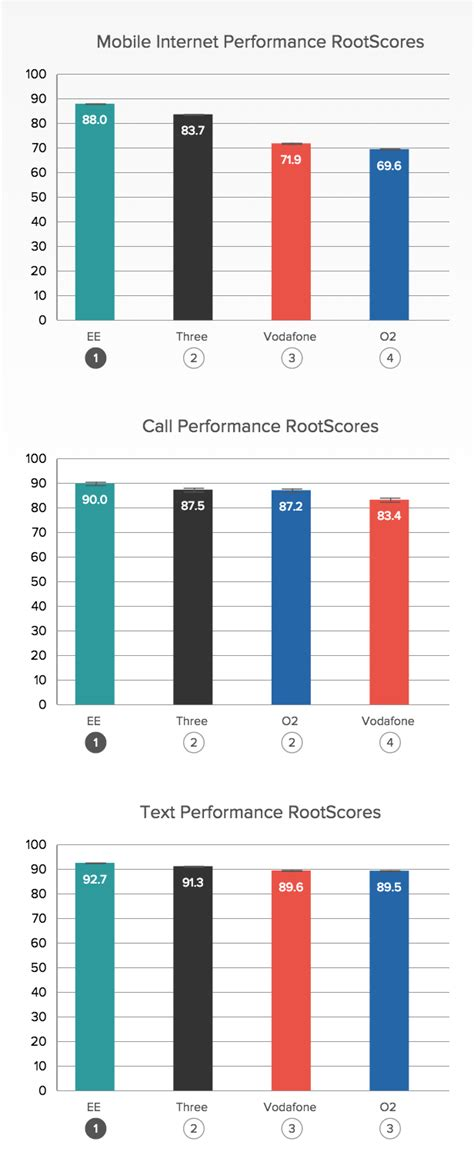 best mobile phone network best and worst uk mobile phone networks revealed ee