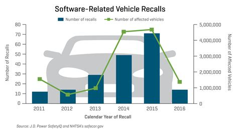 vehicle software safety defects a for strict products liability books record numbers of software complaints and recalls threaten