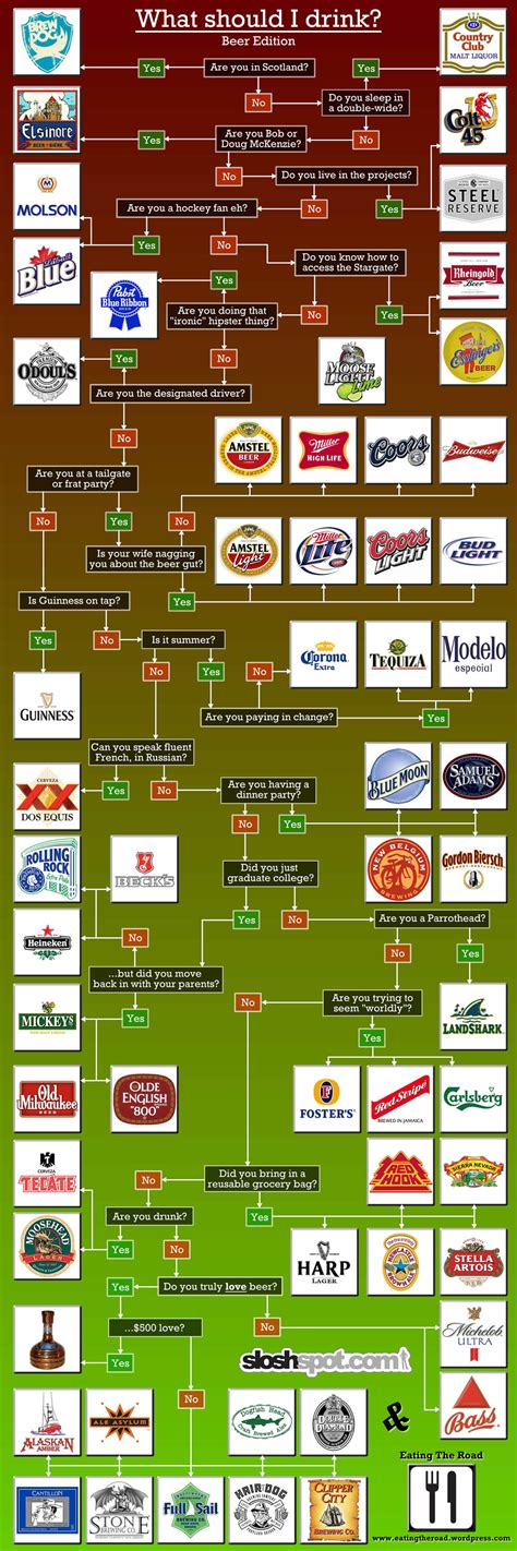 fast food flowchart brian s belly what should i drink flowchart