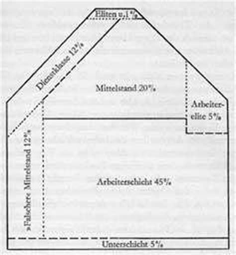 dahrendorf haus kapitel 4 modifizierte klassen und schichtmodelleb