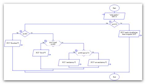 flowchart raptor raptor flow chart to calculate grade of a student