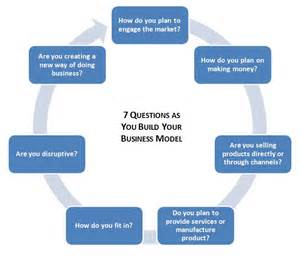 business model 7 questions for entrepreneurs as they build their business models smart lemming career