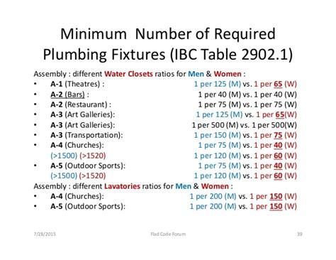 Kentucky Plumbing Code plumbing systems determining required fixtures
