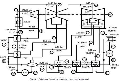 layout of diesel power plant pdf heat balance diagram of thermal power plant pdf wiring