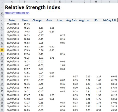 Spreadsheet Index by Relative Strength Index Spreadsheet