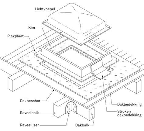 velux lichtkoepel ventilerend lichtkoepel plaatsen karwei