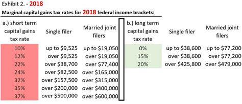 capital gains tax table capital gain tax table 2017 brokeasshome com