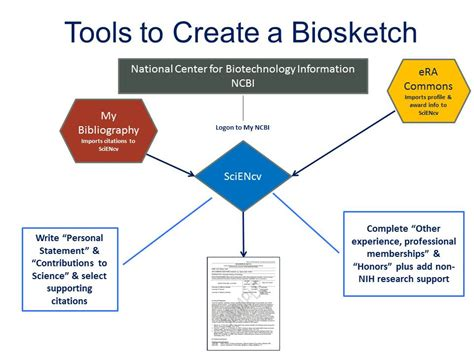 Http Libguides Library Arizona Edu Mba Cite by Overview My Ncbi Tools The New Nih Biosketch