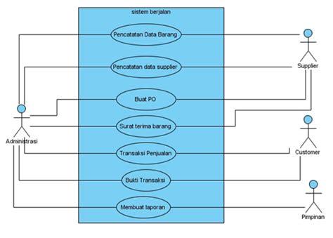 cara membuat use case diagram penjualan si0613457373 widuri