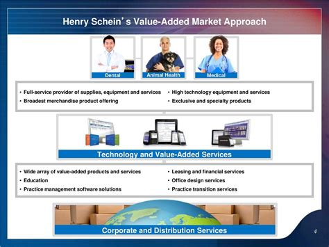 hsic layout guide henry schein inc 2016 q3 results earnings call