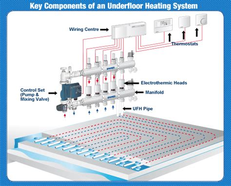 wiring diagram for underfloor heating manifold wiring