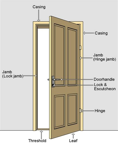 Building A Door Jamb For Interior Door Door Terminilogy Door Nomenclature Jamb Door Jamb Escutcheon Architecture What S And How