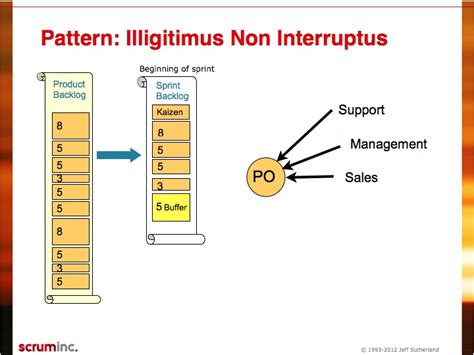 wp pattern interrupt interrupt pattern scrum inc