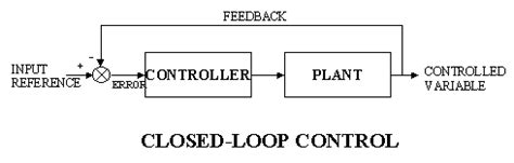exle of open loop system with block diagram open loop and closed loop system block diagram