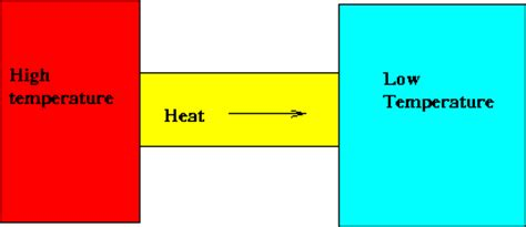 define thermal resistance conduction