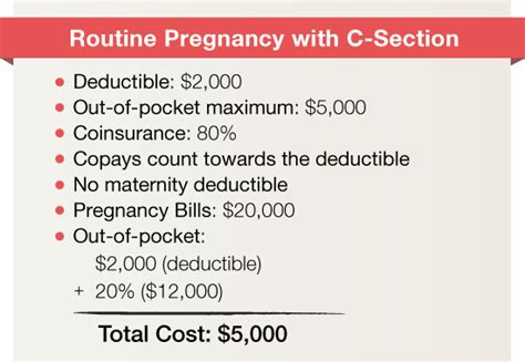 Average Cost Of C Section With Insurance by How Much Does It Cost To A Baby