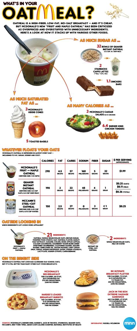 What S In Mcdonald S Oatmeal Infographic
