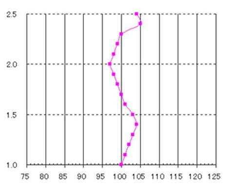 radiation pattern youtube antenna pattern measurement free patterns