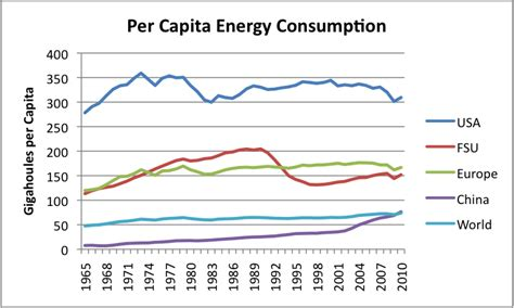 pattern energy usa world energy consumption since 1820 in charts our finite