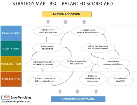 balanced scorecard bsc strategy map exle template excel