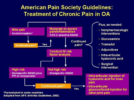 opioids in chronic management a guide for patients books chronic management guidelines get ripped in 30 days