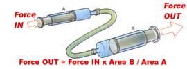 Hydraulic Brake System Gcse 3rd Form Rmackrellphysics