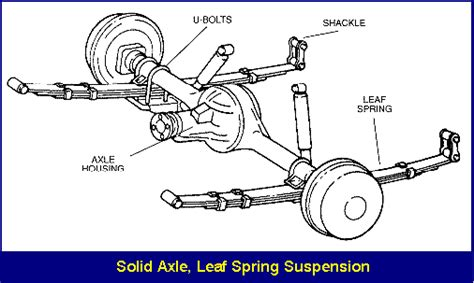 layout types and exles rear suspension monroe shock absorbers