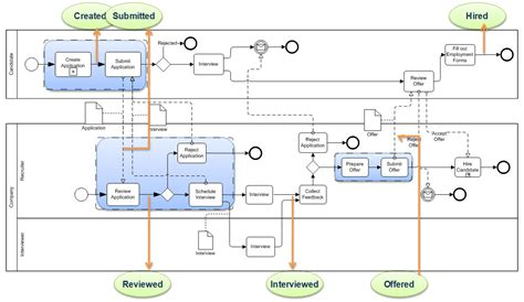 business process model template detailed process model smart use of business process