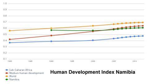development bank namibia namibia profile namibia country profile complete