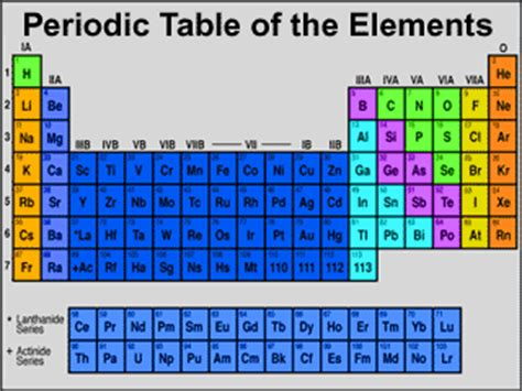 Phosphate Periodic Table by What S Wrong With Nasa S Arsenic Bacteria Study