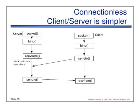 client server flowchart programming tcp ip with sockets