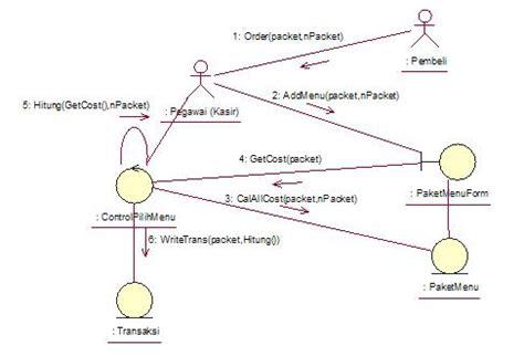 cara mudah membuat class diagram analisa sistem bisnis restoran cepat saji سأكون أنا