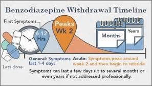 How Do Pulling Detox Symptoms Last by How Does Benzo Withdrawal Last