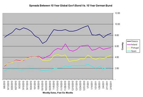 Time Changes In The U S A changes in sovereign yield spreads time u s