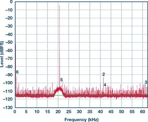 decoupling capacitor in cmos decoupling capacitor in cmos 28 images lv3403m datasheet lv3403m pdf 3 v operation filter