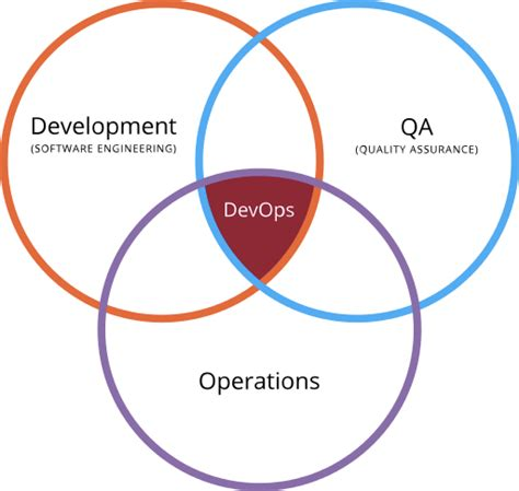 venn diagram operations how the mardev toolchain became the new devops for