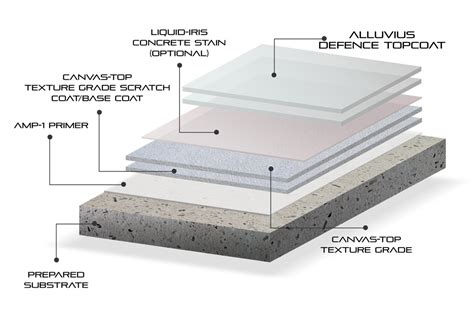 1 emery aggregate concrete floor topping concrete topping concrete resurfacing cement finish