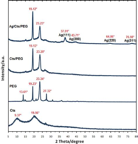 xrd pattern of polyethylene ijms free full text green synthesis and