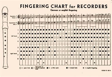 Alto Recorder Fingering Chart.german5.gif   letter format