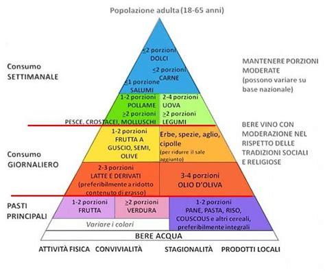 piramide alimentare inran sito personale di stefano sinigaglia la piramide alimentare
